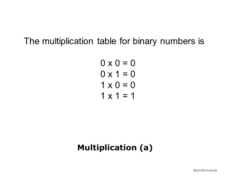 The multiplication table for binary numbers is 0 x 0 = 0 0 x 1 = 0