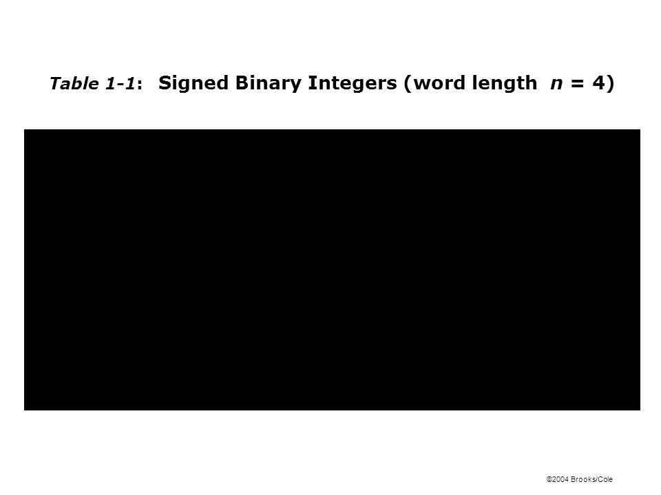 Table 1-1: Signed Binary Integers (word length n = 4)