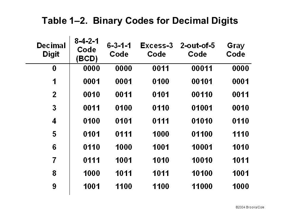 Table 1–2. Binary Codes for Decimal Digits