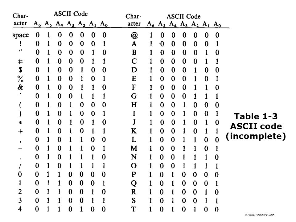 Table 1-3 ASCII code (incomplete)