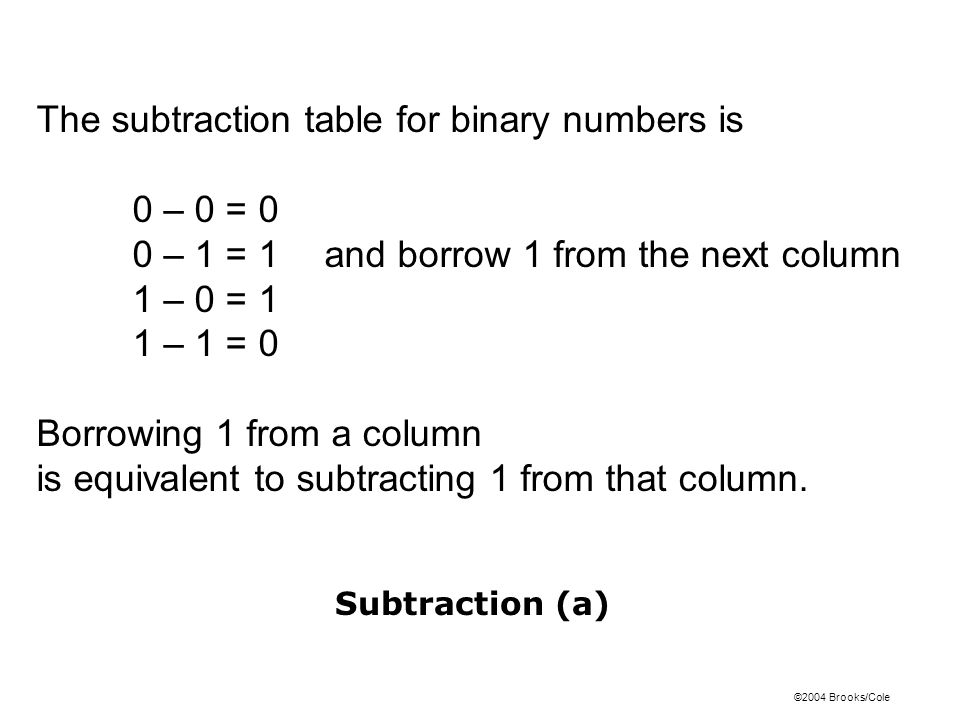 The subtraction table for binary numbers is 0 – 0 = 0