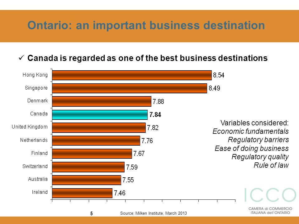 Ontario: an important business destination