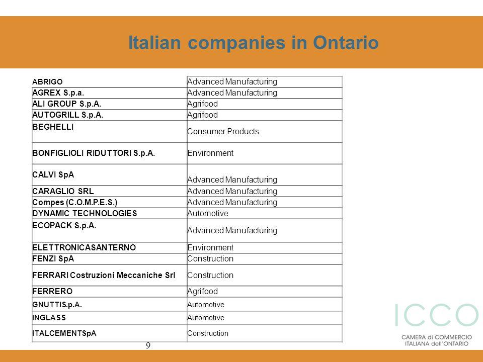 Italian companies in Ontario