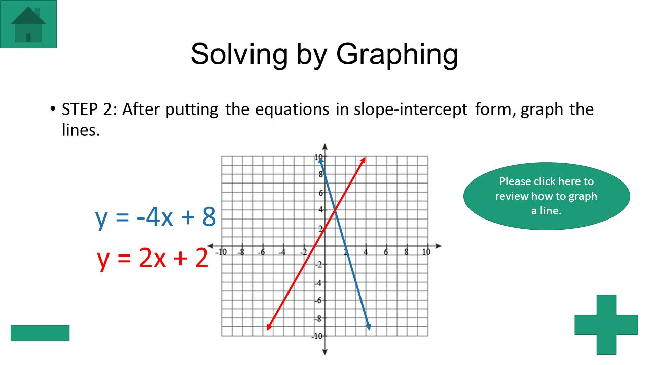 Solving systems of equations ppt download please click here to review how to graph a line falaconquin