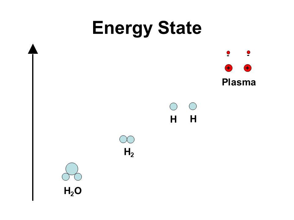 Energy State + - Plasma H H H2 H2O