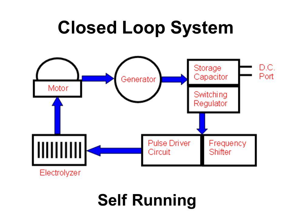 Closed Loop System Self Running