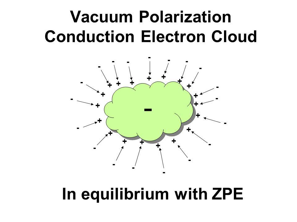 Vacuum Polarization Conduction Electron Cloud