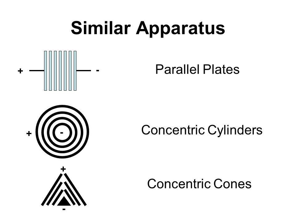 Similar Apparatus Parallel Plates Concentric Cylinders