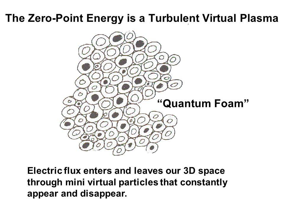 The Zero-Point Energy is a Turbulent Virtual Plasma