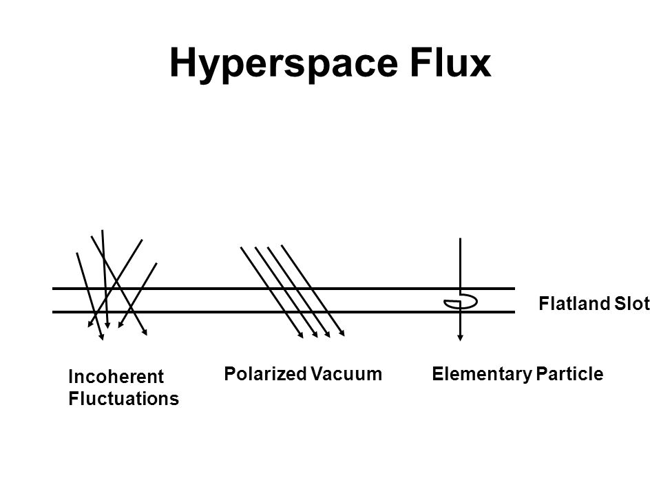 Hyperspace Flux Flatland Slot Polarized Vacuum Elementary Particle