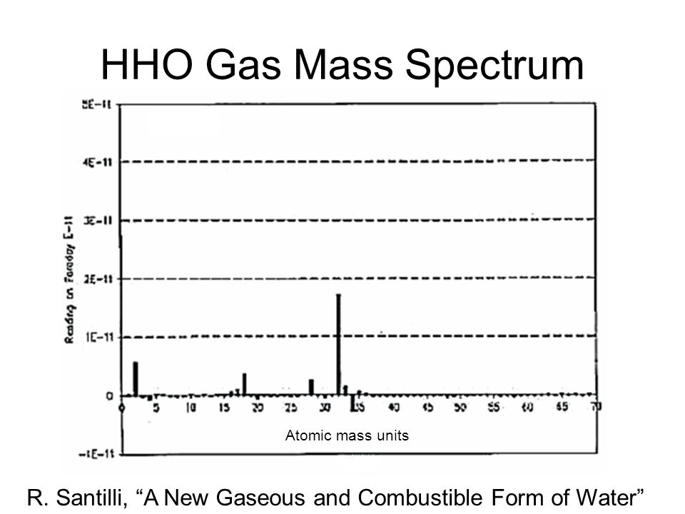 HHO Gas Mass Spectrum Atomic mass units R. Santilli, A New Gaseous and Combustible Form of Water