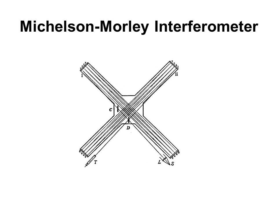 Michelson-Morley Interferometer