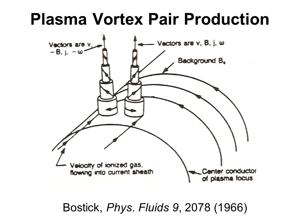 Plasma Vortex Pair Production