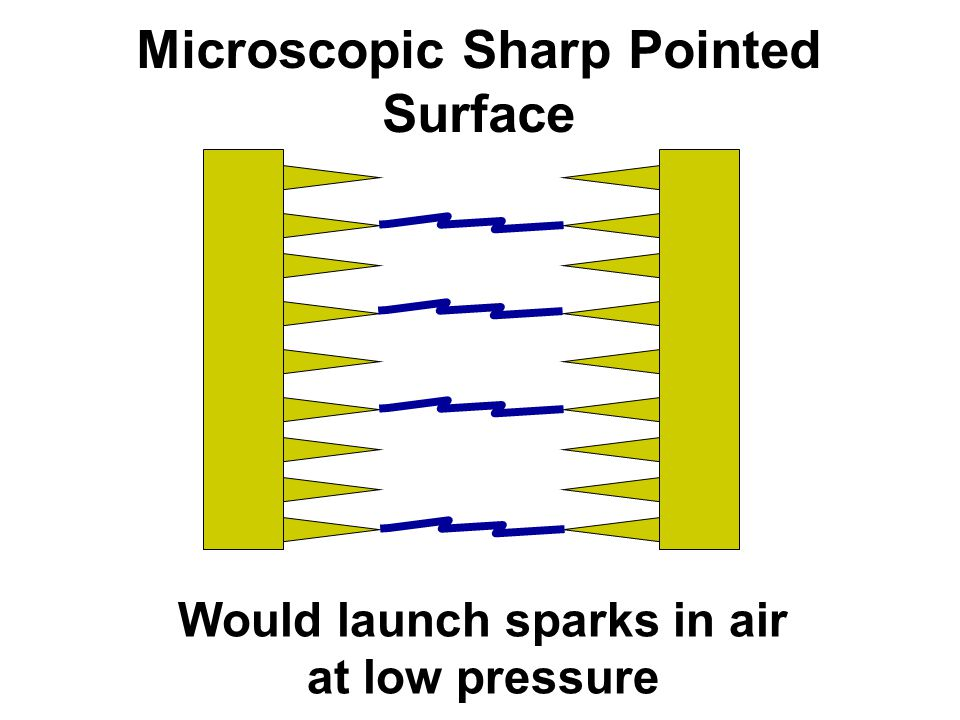 Microscopic Sharp Pointed Surface