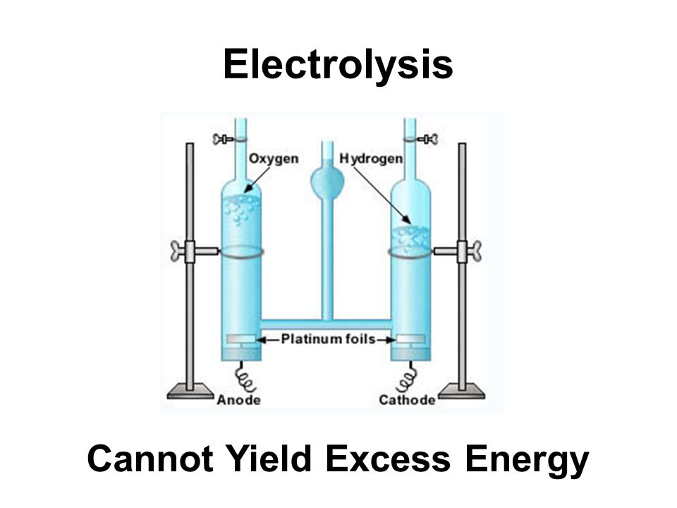 Electrolysis Cannot Yield Excess Energy
