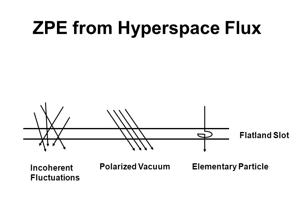 ZPE from Hyperspace Flux