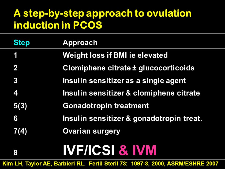 Ovulation Induction With Clomid