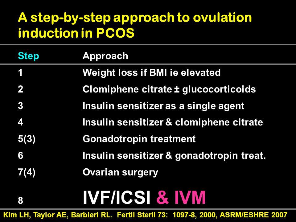 Woman Ovulation Induction Clomid