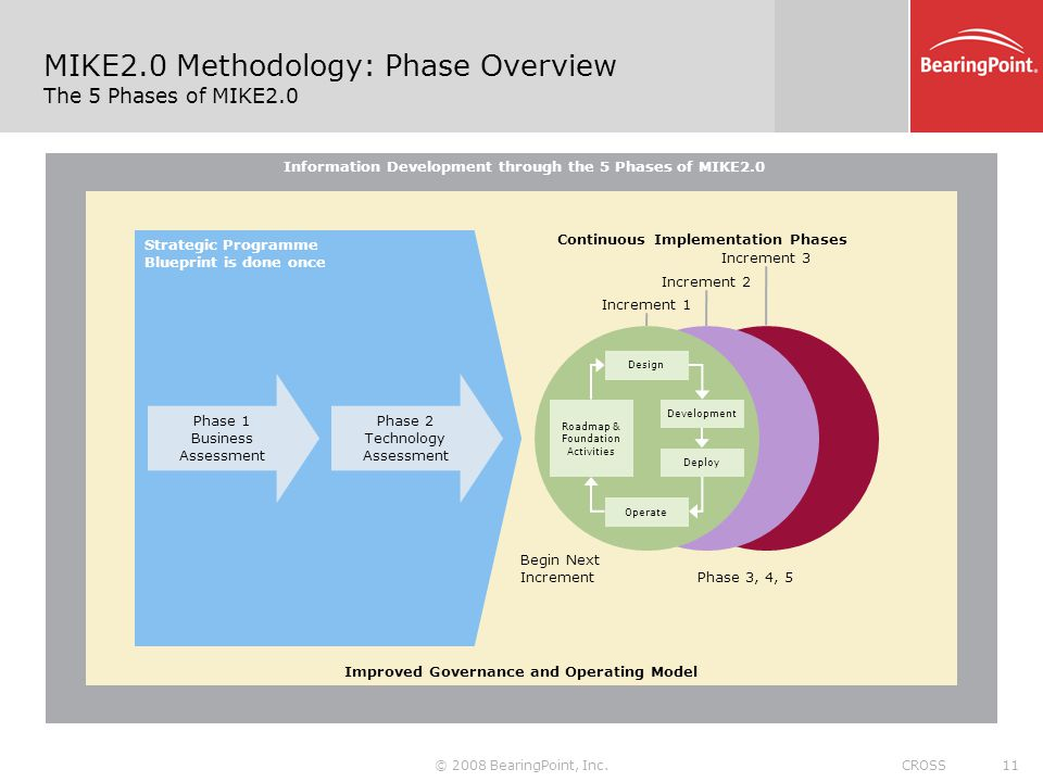 Data migration through an information development approach a mike20 methodology phase overview the 5 phases of mike20 malvernweather Choice Image
