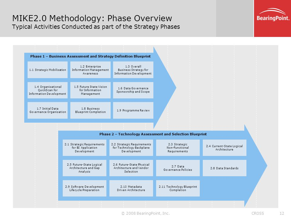 Data migration through an information development approach a mike20 methodology phase overview typical activities conducted as part of the strategy phases malvernweather Choice Image