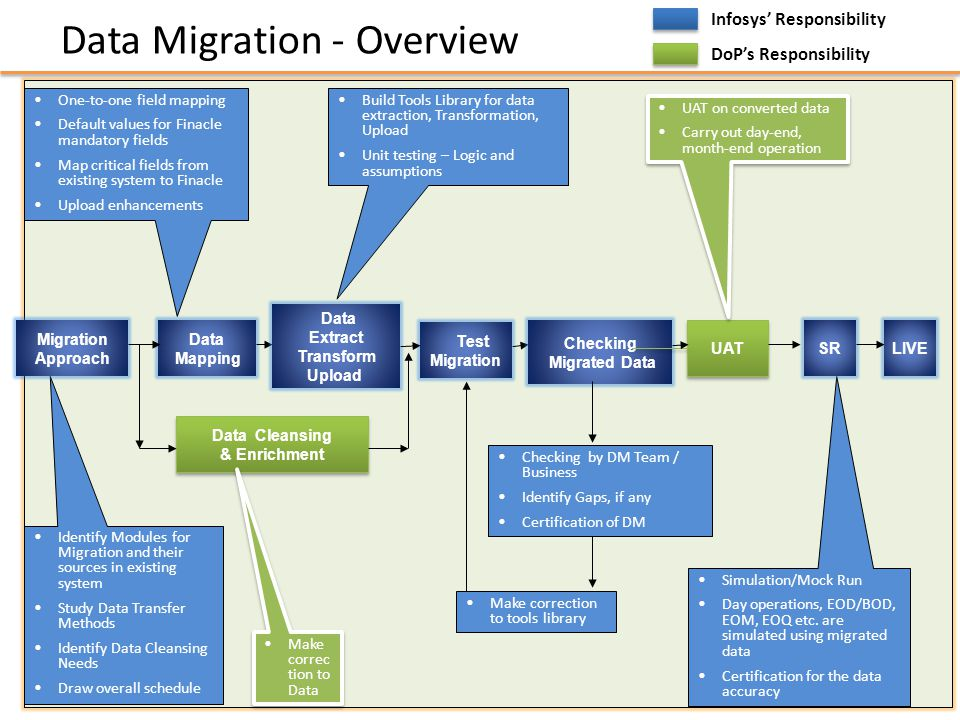 Data migration process related keywords data migration for Data migration strategy template