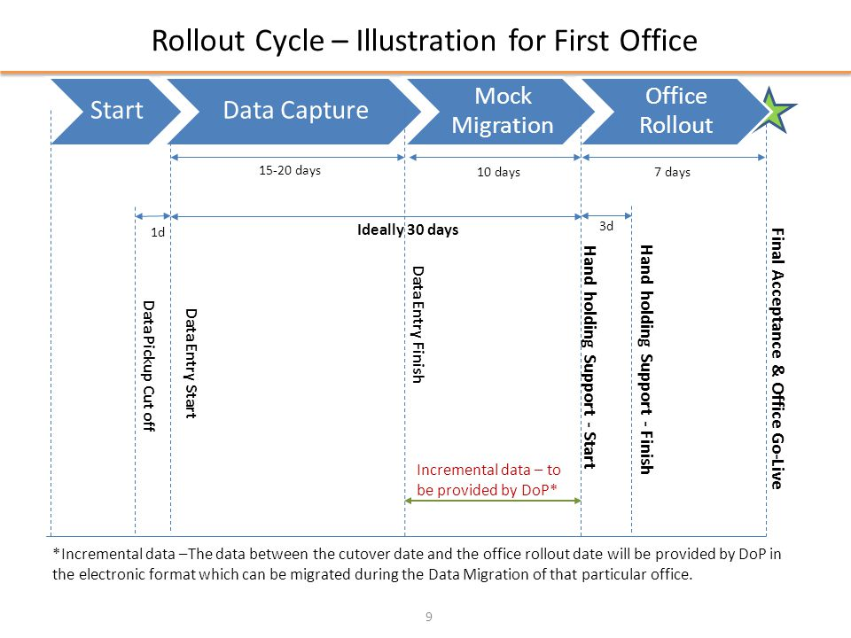 sanchaya cbs data migration ppt download