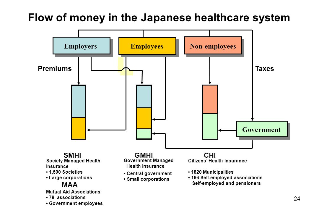 japanese healthcare system Healthcare system in korea dear  but they earn about half of european and japanese  one other nice thing that i have found about the korean health.