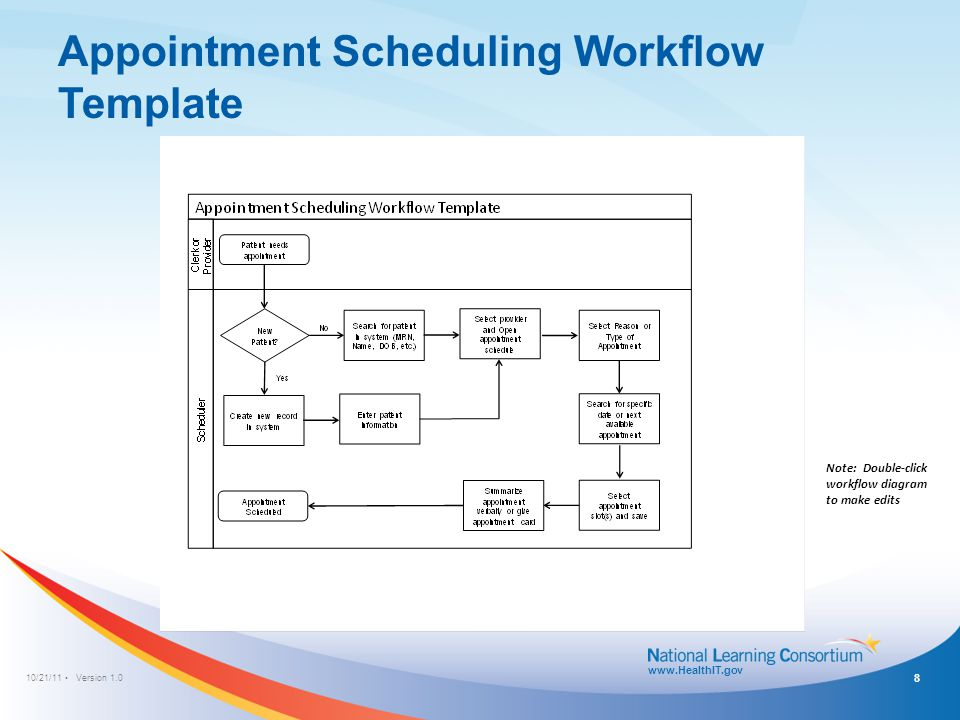 Template Instructions Mapping An Existing Workflow Ppt
