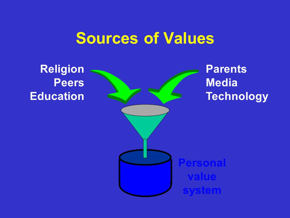 applying personal values to education Values of followers by stepping into educational leadership roles, school and  district  this study examined the personal guiding values which shaped the  ethical  also for developing their ability to apply such concepts and frameworks  to.