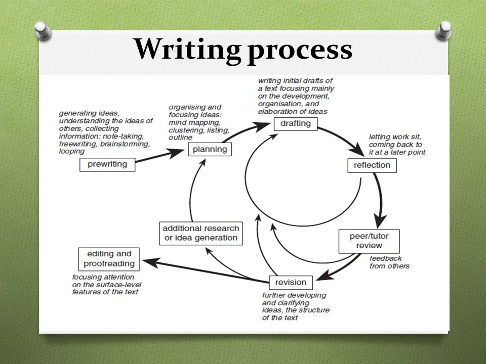 Writing process Make Time line to ensure that you are following the writing process