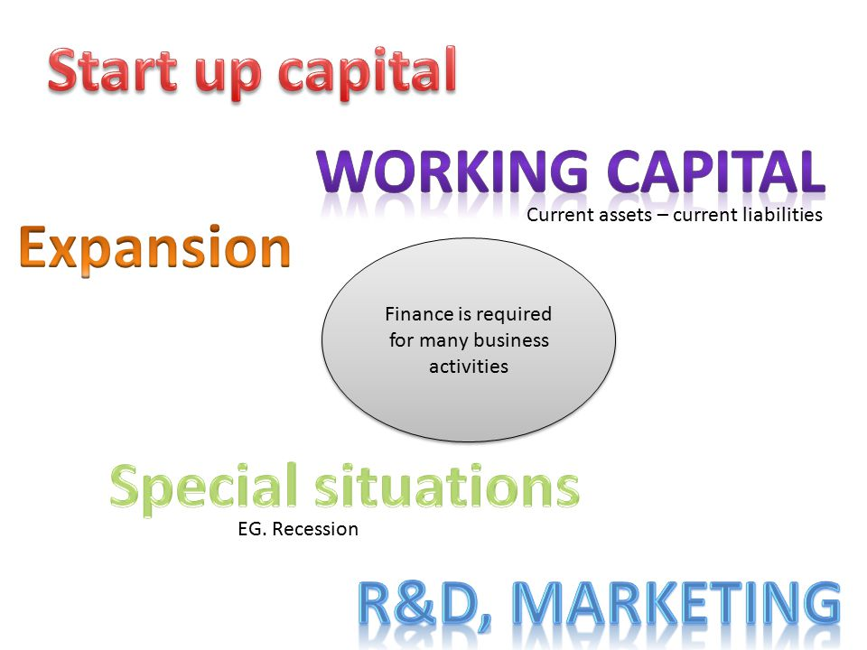 Finance is required for many business activities