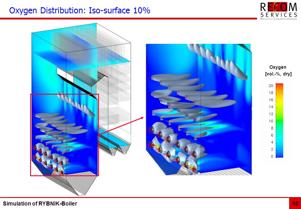 Oxygen Distribution: Iso-surface 10%