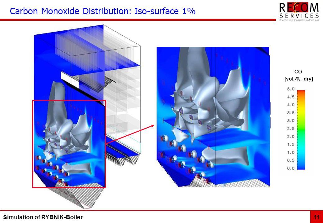 Carbon Monoxide Distribution: Iso-surface 1%