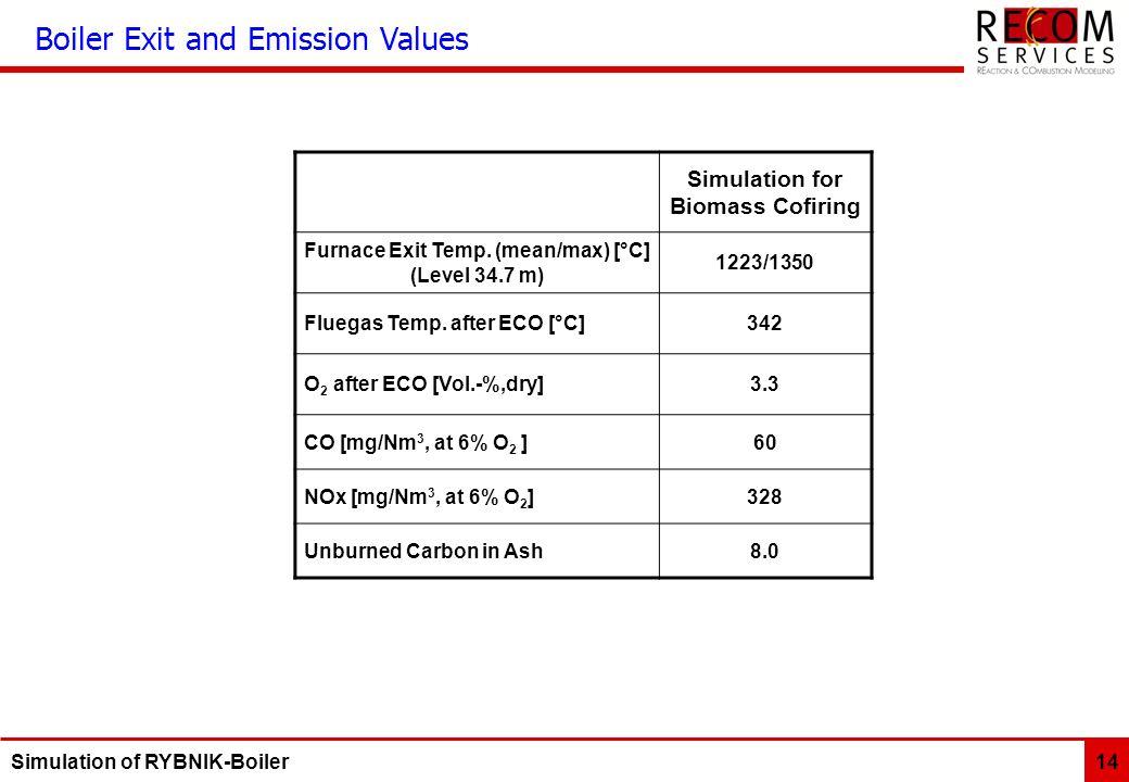 Simulation for Biomass Cofiring