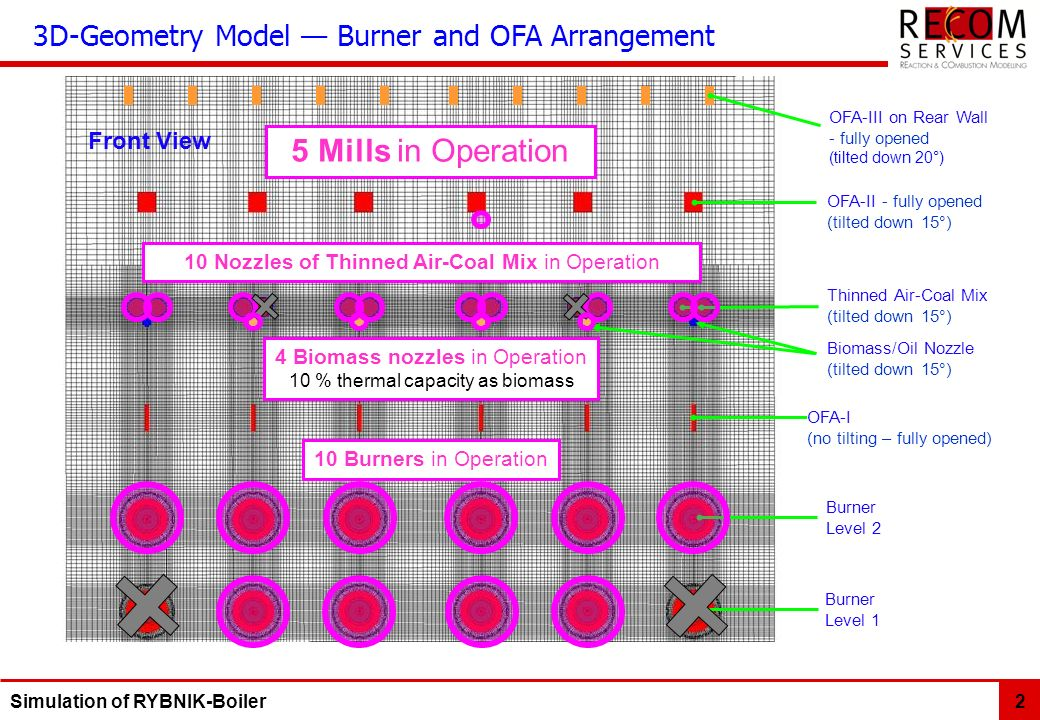 5 Mills in Operation 3D-Geometry Model — Burner and OFA Arrangement