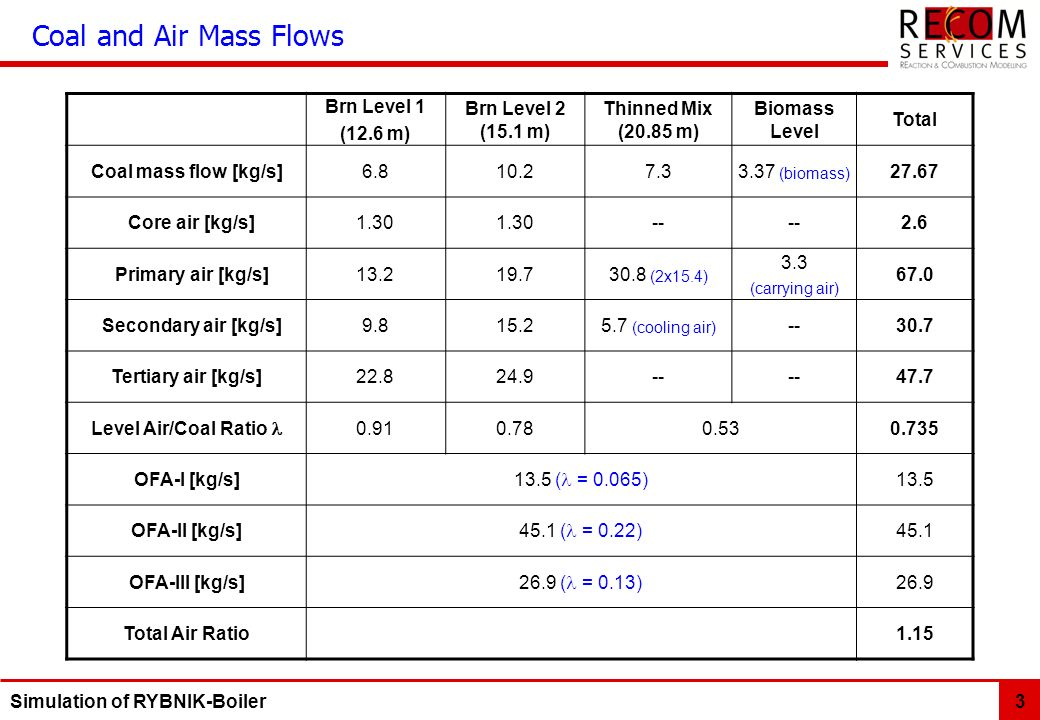 Coal and Air Mass Flows Brn Level 1 (12.6 m) Brn Level 2 (15.1 m)