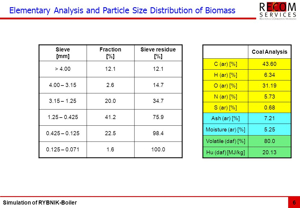 Elementary Analysis and Particle Size Distribution of Biomass