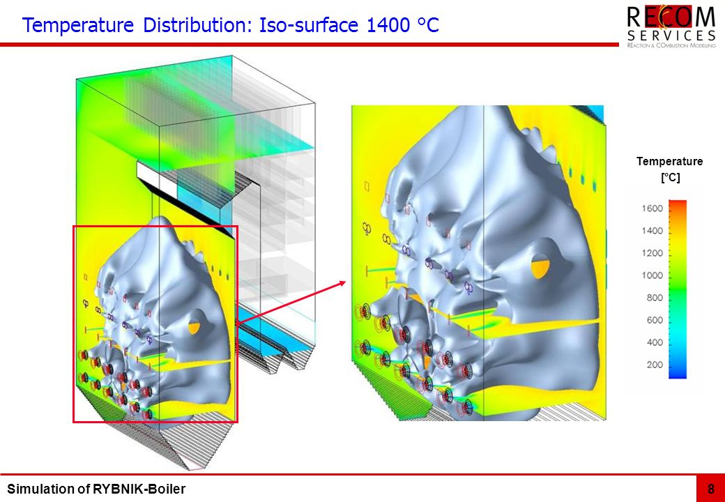 Temperature Distribution: Iso-surface 1400 °C