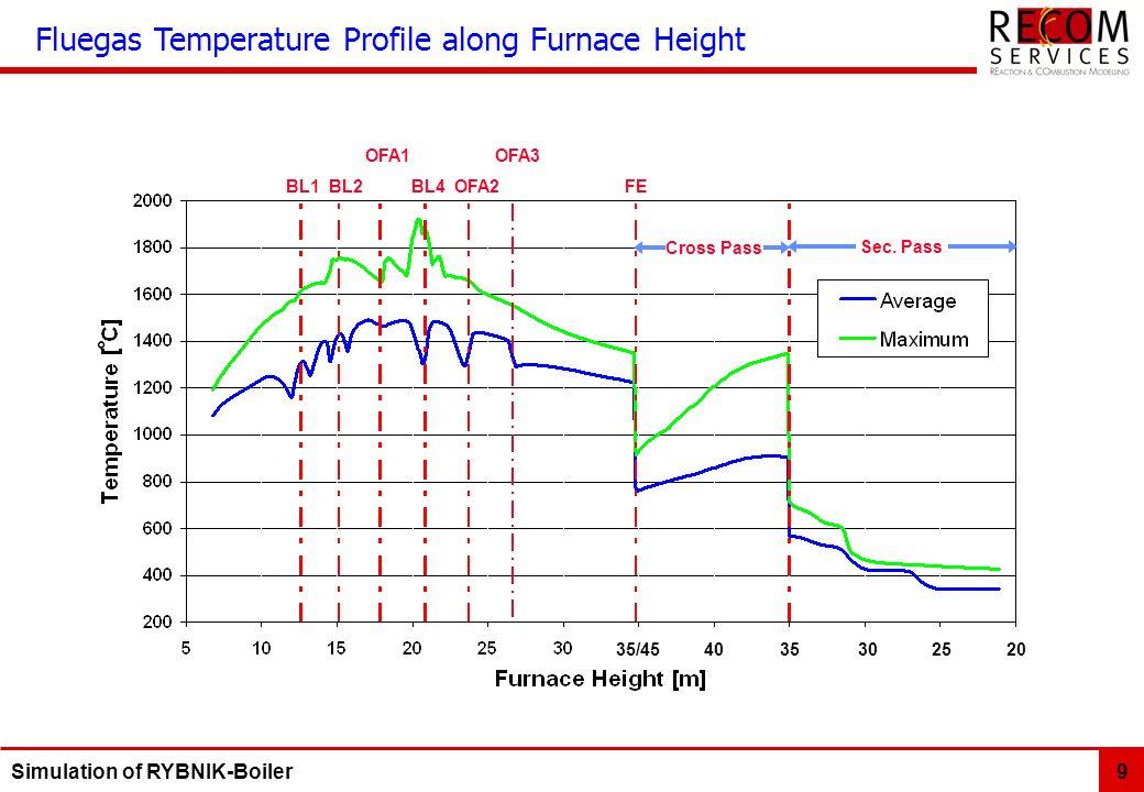 Fluegas Temperature Profile along Furnace Height