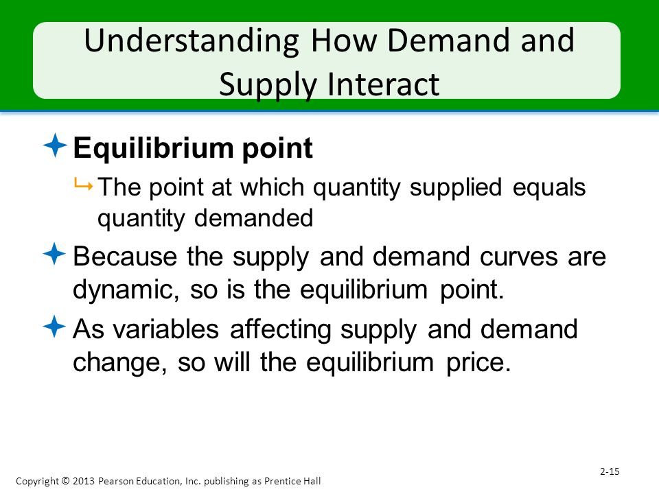 Understanding How Demand and Supply Interact