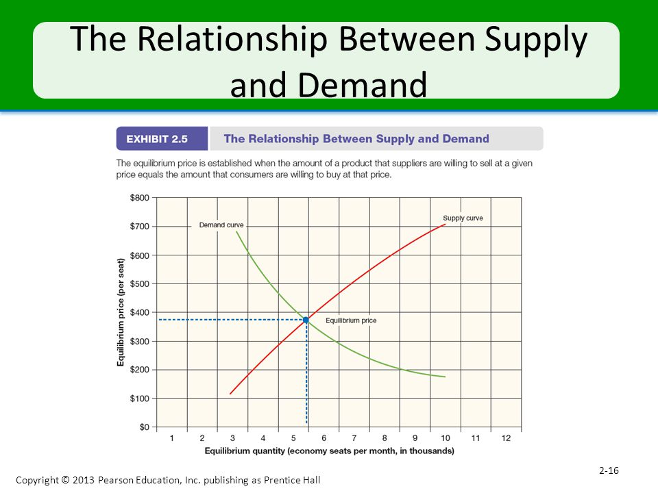 The Relationship Between Supply and Demand