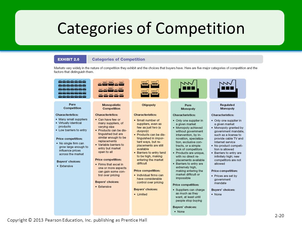 Categories of Competition