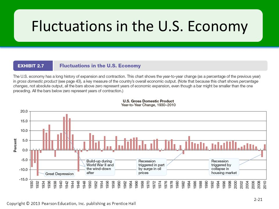 Fluctuations in the U.S. Economy