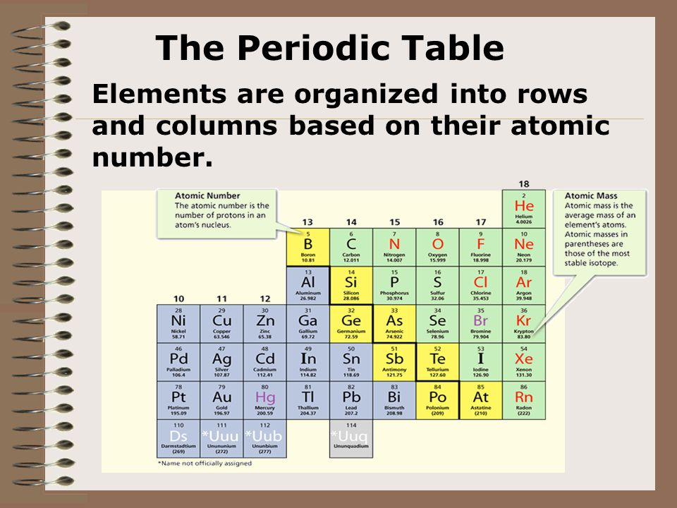 6 the periodic table elements are organized into rows and columns based on their atomic number - Periodic Table Atomic Mass In Parentheses