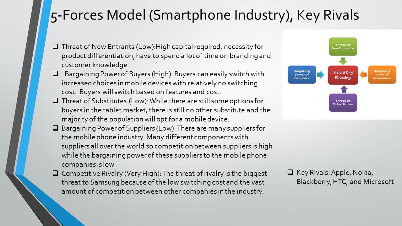 bargaining power of suppliers mobile phone Factors that can influence the strength • size and concentration of buyers relative to suppliers bargaining power will be influenced by whether it is the.