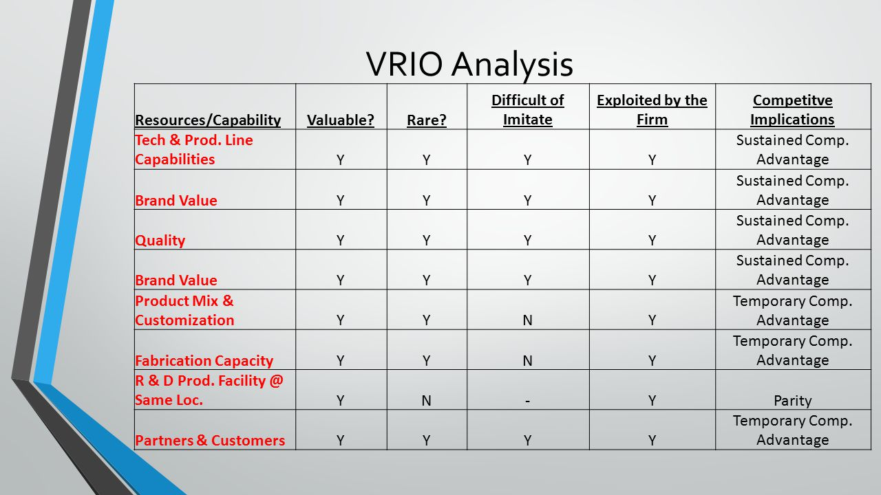 vrio analysis apparel manufacturing 5111 fabric production and apparel manufacturing process53 5112  warehouse function  the value chain framework helps to analyze specific.