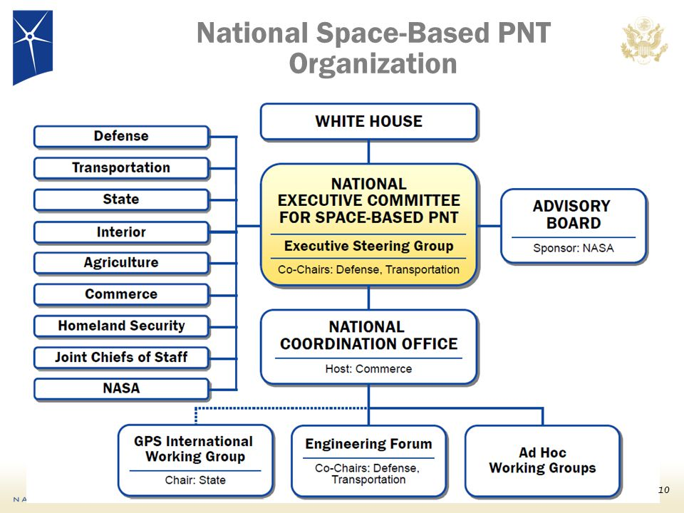 National Space-Based PNT Organization