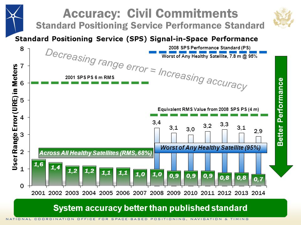 Accuracy: Civil Commitments Standard Positioning Service Performance Standard