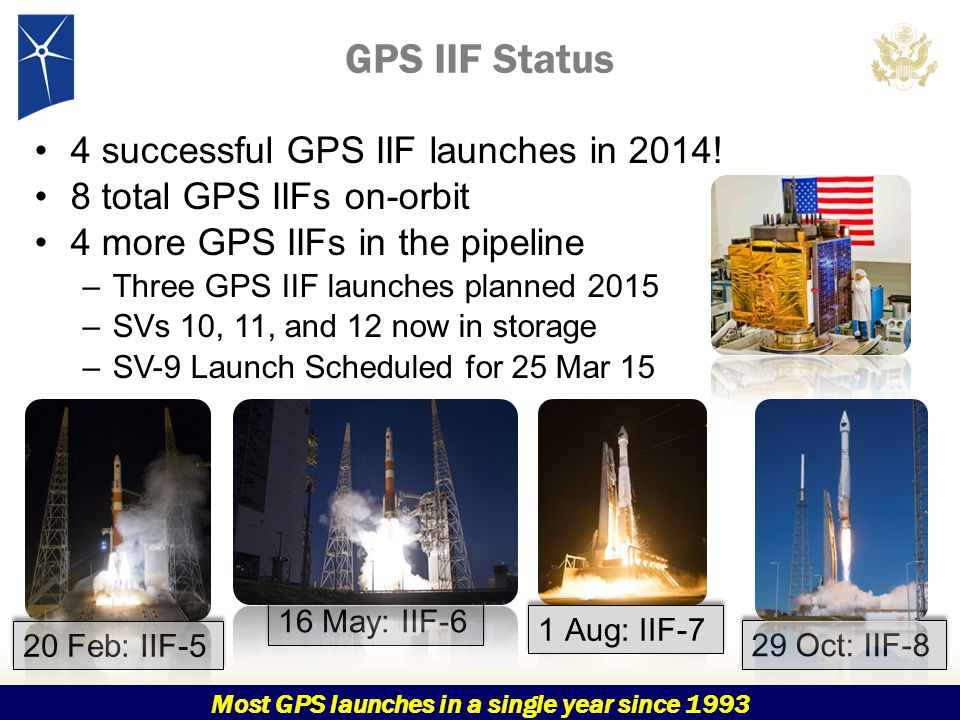 Most GPS launches in a single year since 1993