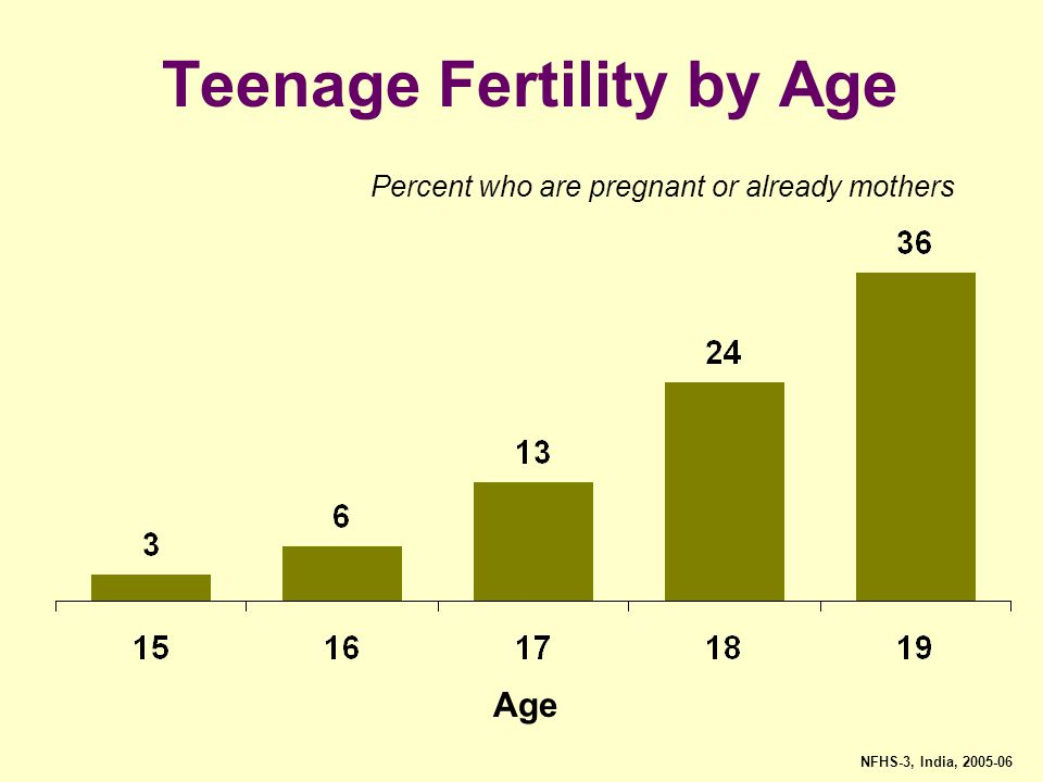Teenage Fertility by Age
